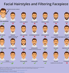 No, the CDC is not telling guys to shave off their facial hair to avoid catching coronavirus